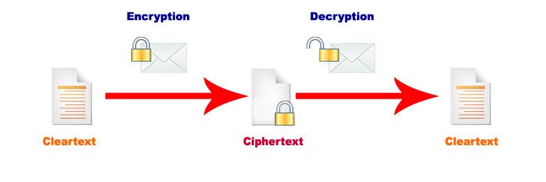 encryptionprocess