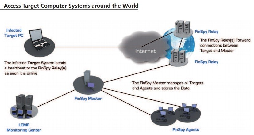 finfisher spyware